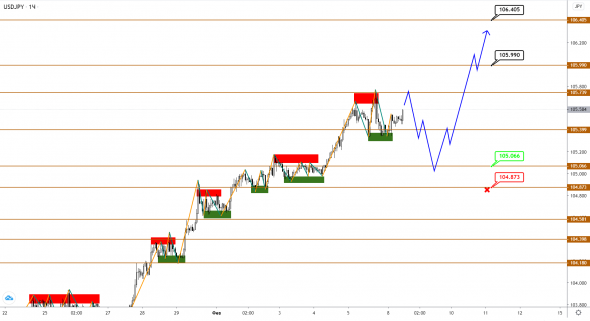 EUR, GBP, JPY: correction confidently comes into its own