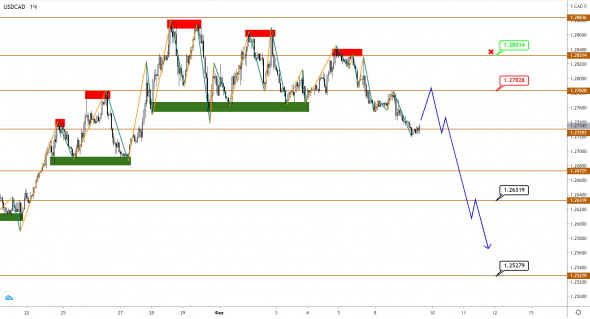 Brent oil is growing, but USDCAD is in no hurry to decline