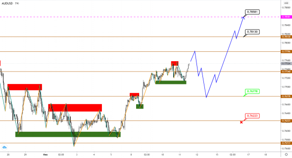 AUDUSD / NZDUSD: the correction turned out to be shallow, is there another upward surge ahead?