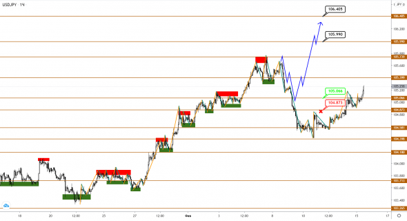 EUR and GBP returned to gains without major correction