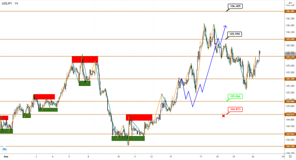 USDJPY signaling a reversal in EUR and GBP?