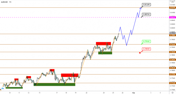 AUDUSD / NZDUSD: growth continues, and the end and edge is not visible