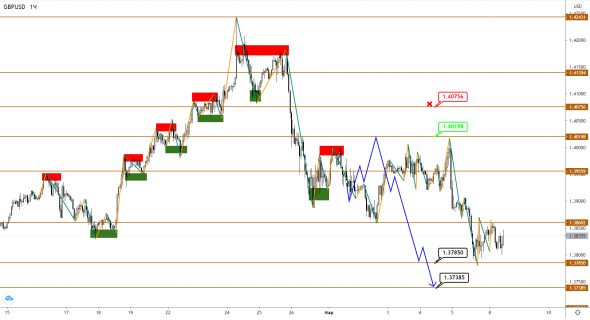 Downward correction in EUR, GBP, JPY in the development phase - we are waiting for the continuation