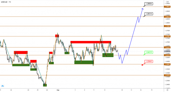 USDCAD rushes between rising dollar and Brent oil