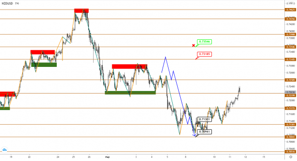 AUDUSD / NZDUSD: is the correction complete, has a new growth phase begun?