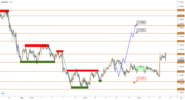 AUDUSD / NZDUSD: we expect growth, but the uncertainty in the pairs has grown