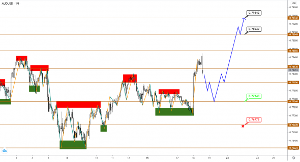 AUDUSD / NZDUSD: we are waiting for growth, but the uncertainty in the pairs has grown