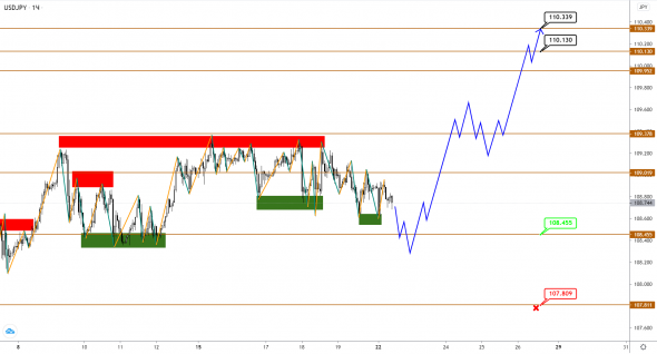 Flat in pairs with EUR, GBP and JPY continues, expectations are paused