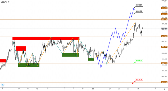 The big correction in EUR and GBP is coming to an end, will there be a last spurt before the reversal?