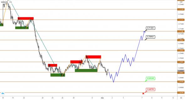 AUDUSD / NZDUSD: finished with correction, upward reversal ahead?