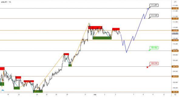 A decline in EUR and GBP in the last waves before the reversal is still possible, but the limits are already limited