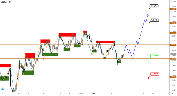 Prolonged flat in Brent oil hints more and more at an impending decline