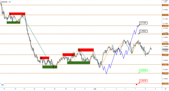 AUDUSD / NZDUSD: reversal assumptions are beginning to be confirmed