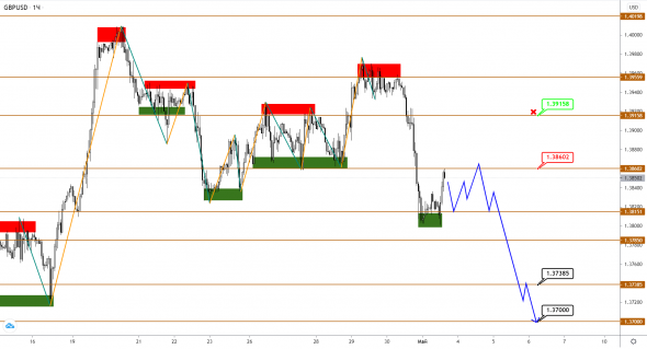 GBP breaks away from EUR in dynamics, and USDJPY jumped as expected