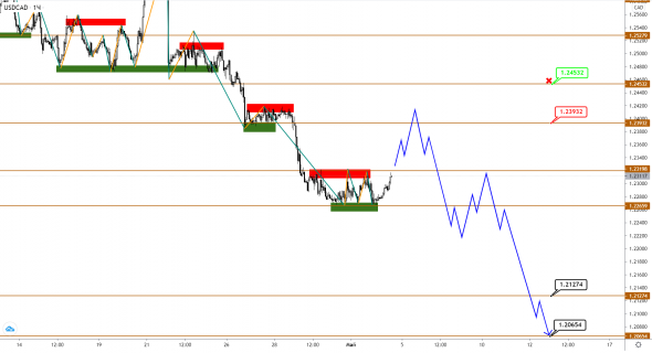 USDCAD Provides Conflicting Signals While Brent Is Going To Grow Still