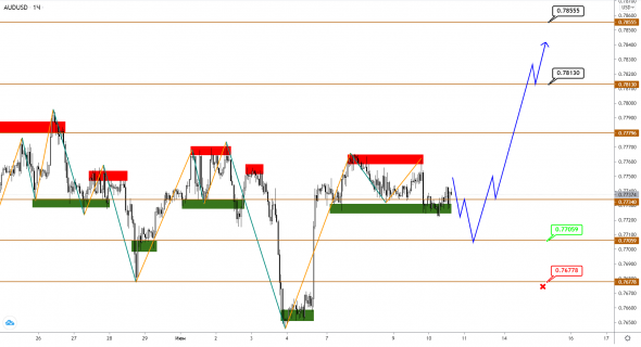 AUDUSD / NZDUSD: the decline has lost its potential, is there a reversal ahead?