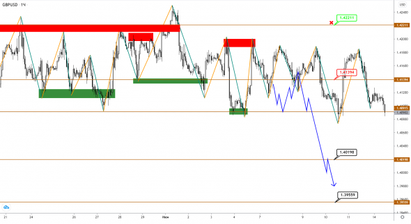 EURUSD / GBPUSD / USDJPY: the pairs are slowly moving towards the targets.  The U-turn is very close!