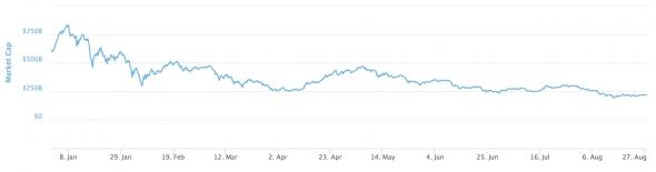Как заработать на просадке криптовалютного рынка?