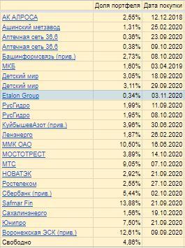 Я готовлюсь к встрече с Тимофеем) Портфель российских акций 32,77%