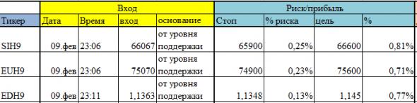 открыты краткосрочные позиции по SIH9, EUH9, EDH9