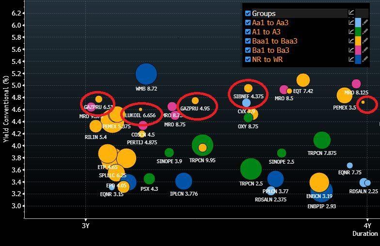 Новости от Бондовика. Российские еврооблигации