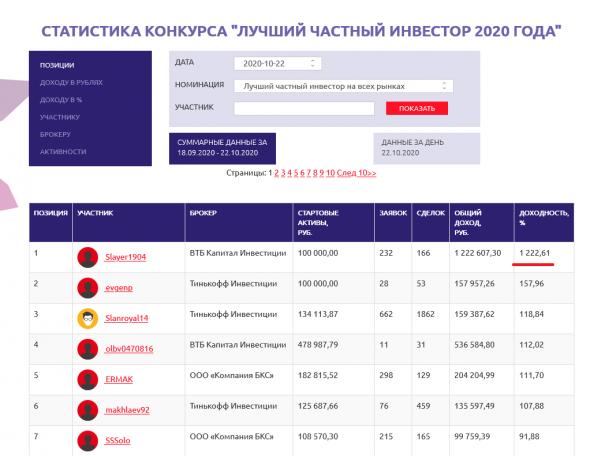ЛЧИ-2020 game over: у лидера 1222%. Всем спасибо, все свободны...