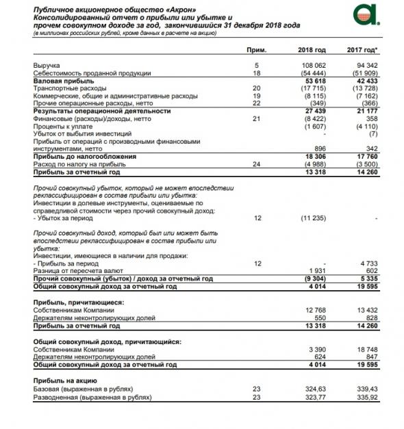 Акрон отчет 2018 МСФО