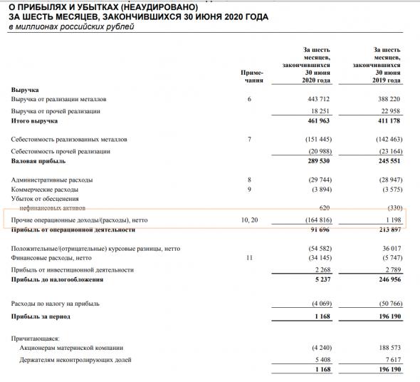 Норильский никель Обзор финансовых показателей по МСФО за 2-ой квартал 2020 года. Есть ли риск падения дивидендов за 2021 из-за роста капекса?