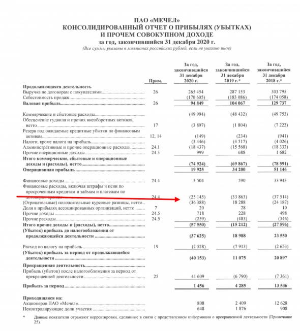 Мечел отчет за 4ый квартал 2020. Скрытые драйверы роста компании в 2021. Считаем дивиденды за 2020 и минимальный размер за 2021. Зюзин еще может удивить!