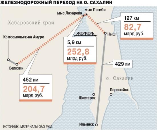 Мостовому переходу на остров Сахалин быть!