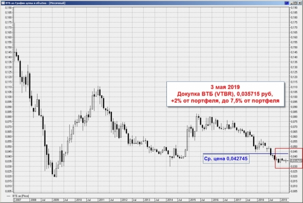 ВТБ - возможностей теперь больше, все сделки по ВТБ из портфеля Ленивый инвестор