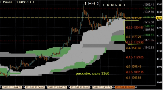 GOLD, sell tp 1160 !