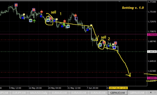 gbp\aud - sell