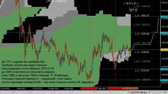 GOLD - w1 signal - buy - tp 1500 !!