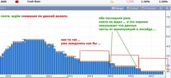 AUD, 5sep, Cash Rate - \/ 1,25%