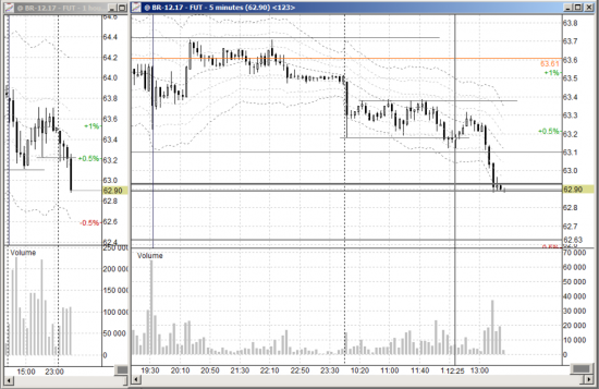 Брент long 62.90, stop 62.50, target 63.78