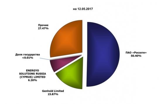 Инвестиционный обзор-МРСК ЦП