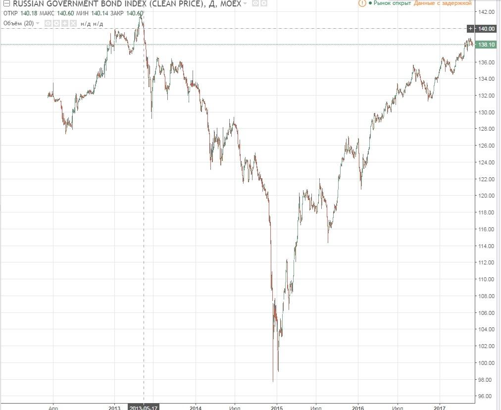 Фунт рубль торговля на бирже через брокера trade system forex