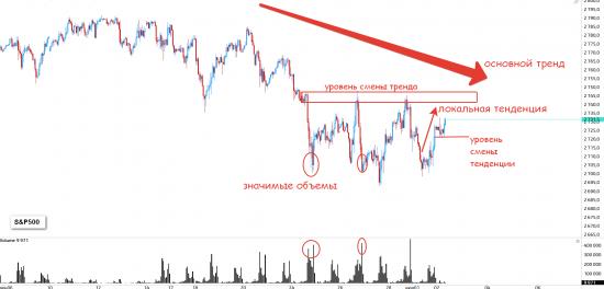 Быстрый обзор рынка