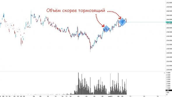 Что у нас интересного? Индексы и рубль(ч.3)