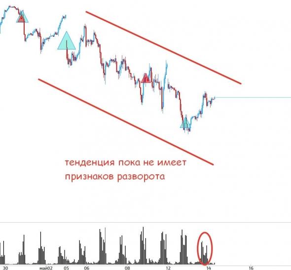 Обзор рынка. Тема дня - Газпром.
