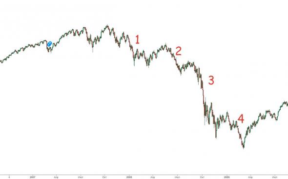 Сравнение кризисов с технической точки зрения