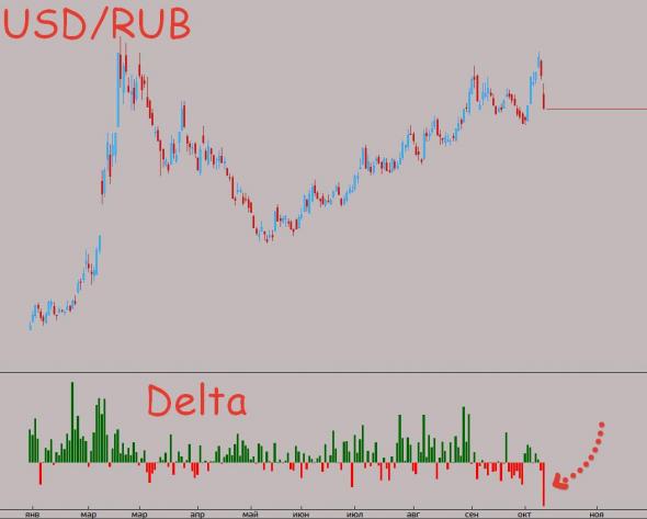 Рубль и Дельта