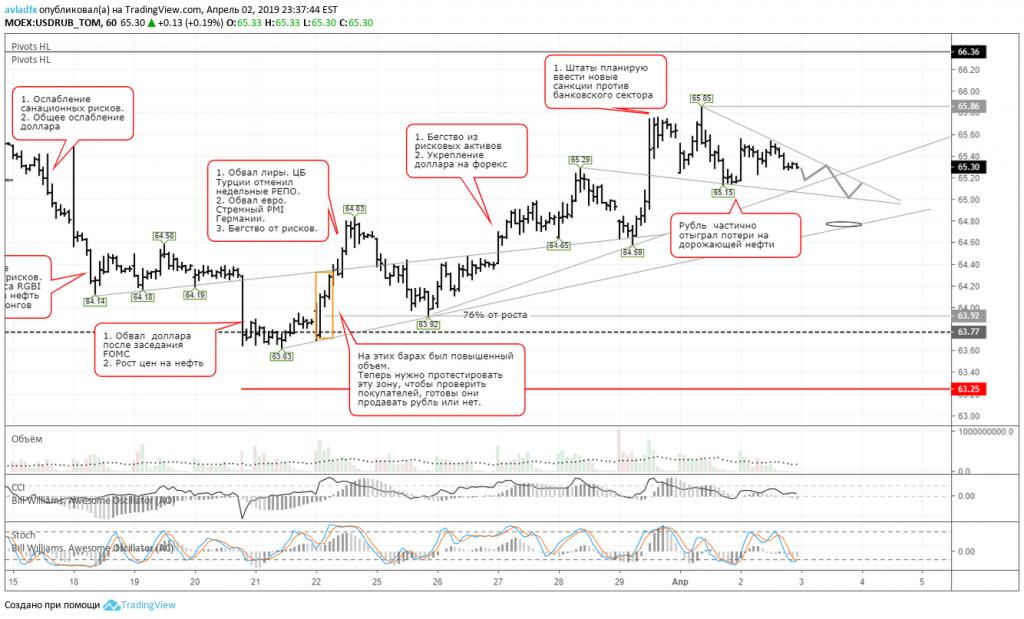 График нефти форекс цб ммвб прогнозы торгов биржи ммвб