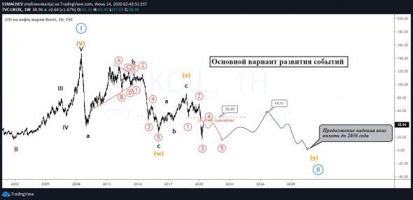 Большой обзор нефти
