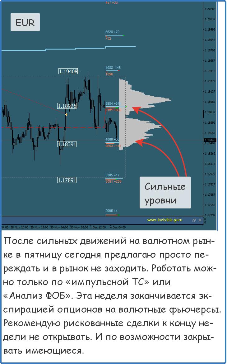 Аналитика форекс - торговые сигналы во время затишья на рынке форекс