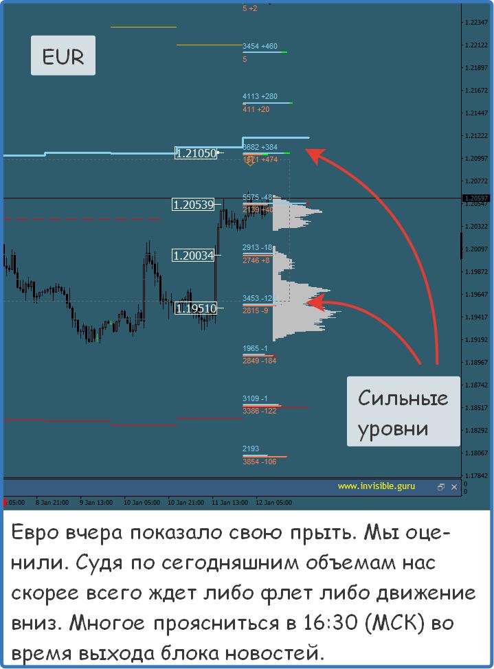 Аналитика форекс торговые сигналы стратегия форекс на повышающемся объеме