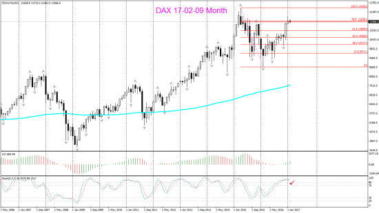 DAX Weekly и Month