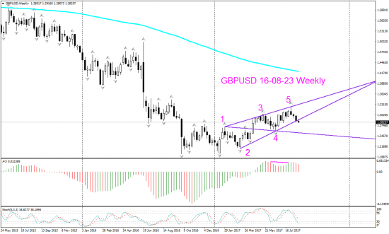 V! GBP USD Д1 и Weekly