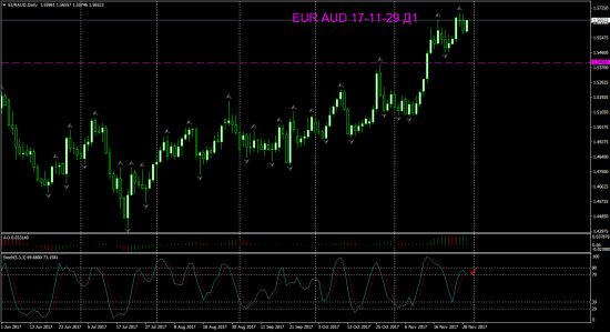 V! EUR AUD Daily и Н4